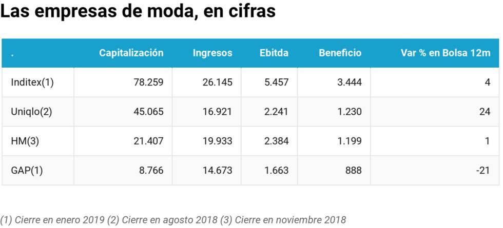 engranaje Campanilla Cañón  Inditex gana y vale más que Uniqlo, H&M y Gap juntas | Compañías | Cinco  Días