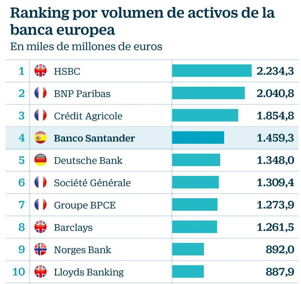 Las fusiones que vienen en la banca europea y española: quiénes serán los protagonistas