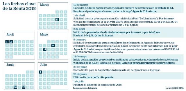 Calendario Fiscal 2019 Autonomos.Declaracion De La Renta 2018 2019 Cinco Dias