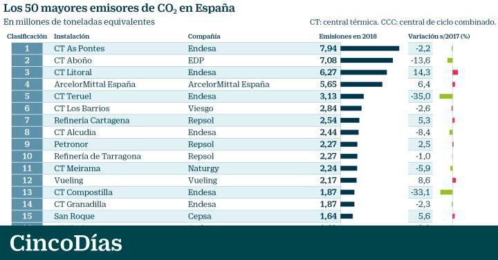 Centrales térmicas más contaminantes de España (Fuente: ElPais)