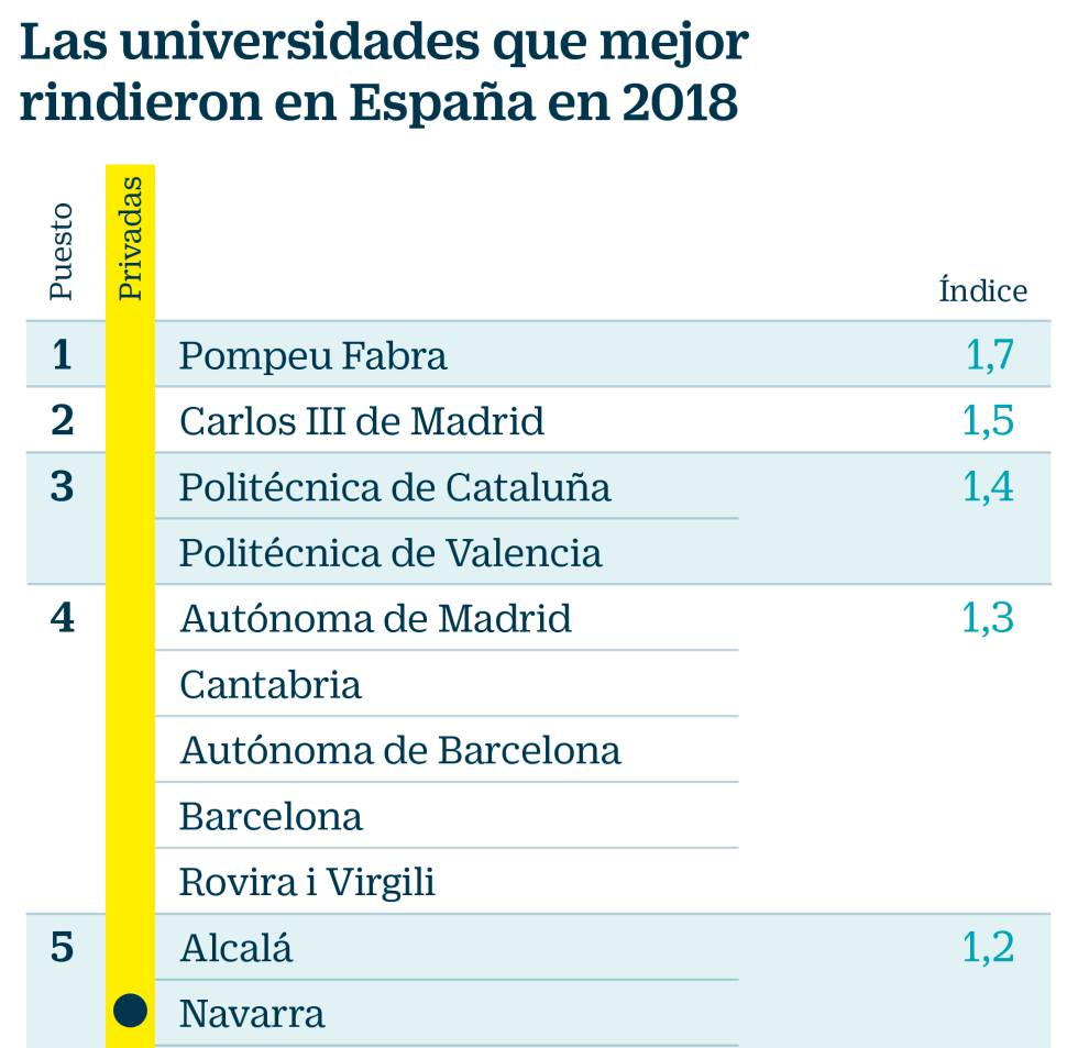 Calendario Escolar Barcelona.Las Nueve Mejores Universidades De Espana Son Publicas Y Las Cuatro