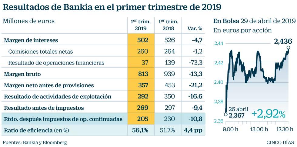 5f2c123629 Bankia gana 205 millones, un 10,8% menos, pero la Bolsa premia el ...
