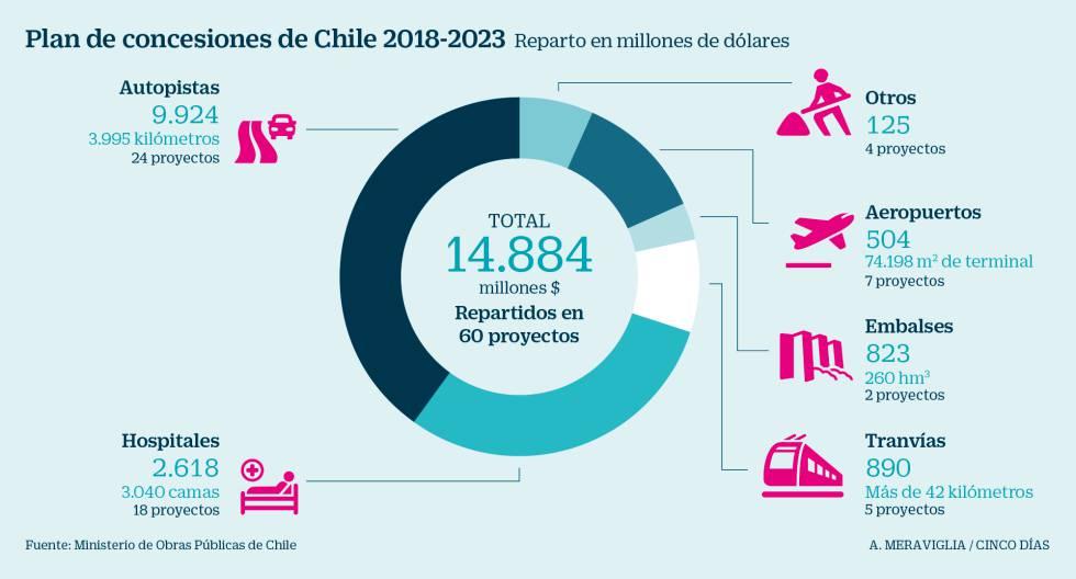 FCC y Talgo pujan en Chile por la primera línea privada de tren de Sudamérica