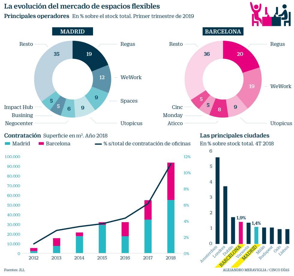Quiénes son los protagonistas que están calentando el mercado del 'coworking' en España