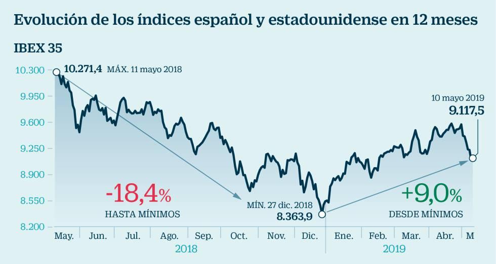 fa6db30f Trump rompe el hechizo del mercado: ¿Qué hacer ahora con la inversión en  Bolsa