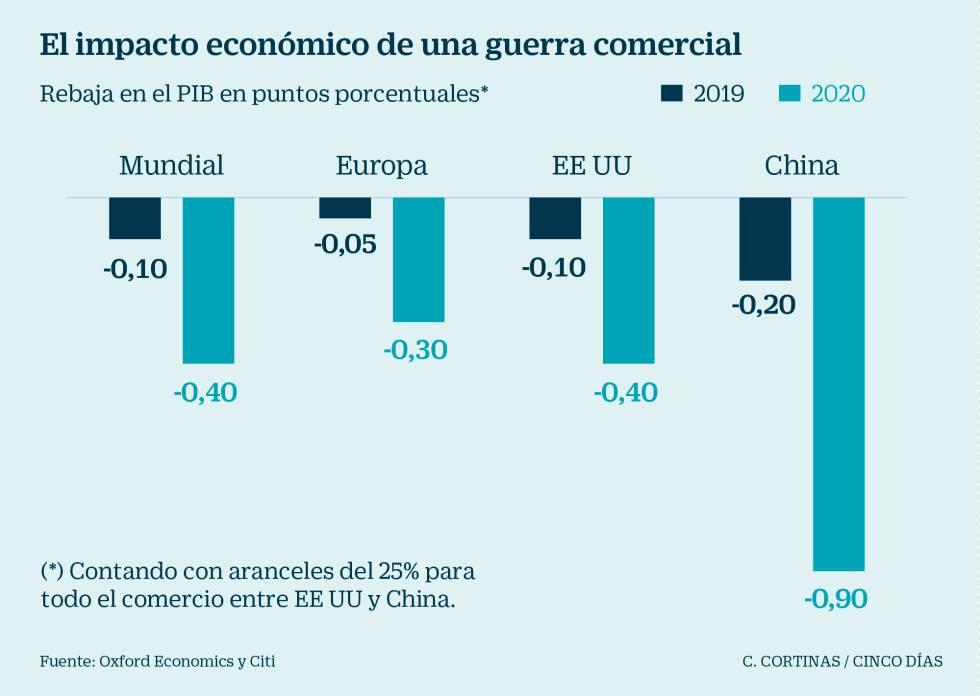 Calendario Bursatil 2020.La Guerra Comercial Estalla En Bolsa Cuales Son Las Armas De Ee Uu