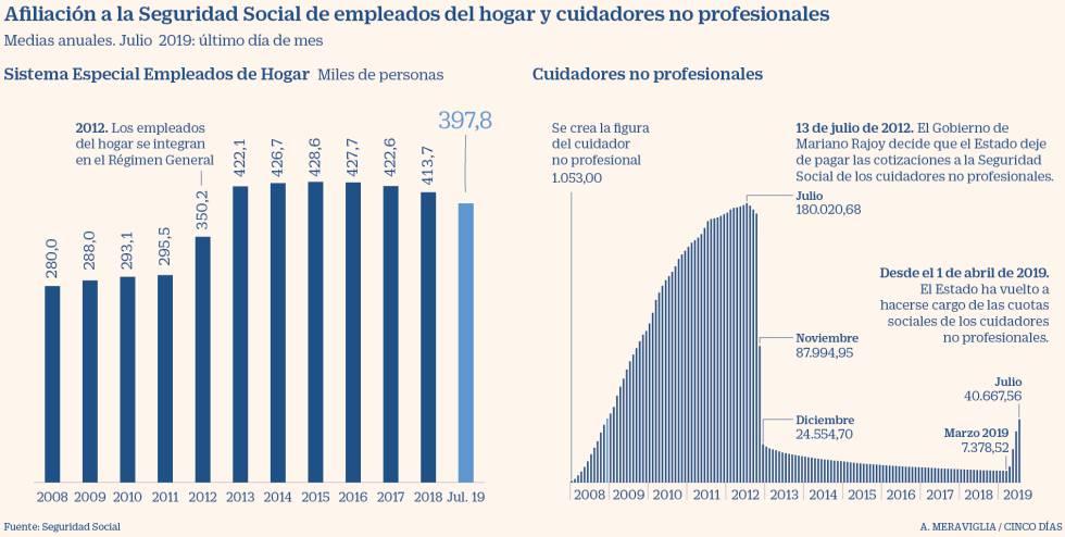 Las Empleadas De Hogar Que Cotizan Están En Su Nivel Más Bajo Desde 2012 Economía Cinco Días