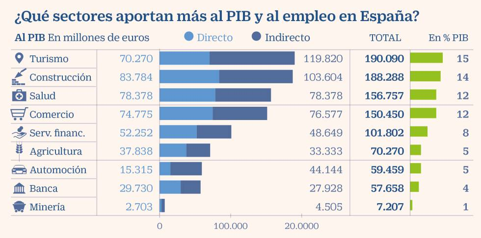 El turismo ya aporta al PIB español tres veces más que la ...