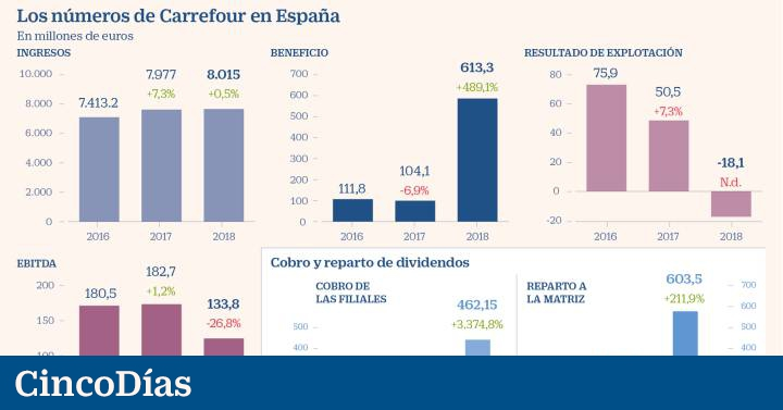 Carrefour emptied the reserves of its Spanish subsidiaries