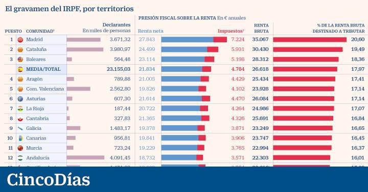 Agencia Tributaria Calendario 2020.Los Madrilenos Pagan El Tipo Medio De Irpf Mas Alto Pese A
