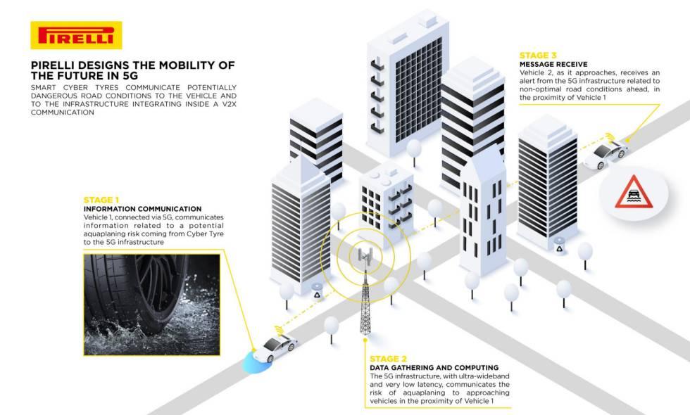 Funcionamiento de las Cyber Tyres con 5G de Pirelli.