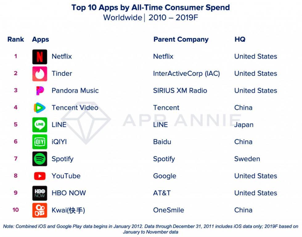 Ranking dos aplicativos mais rentáveis da década.