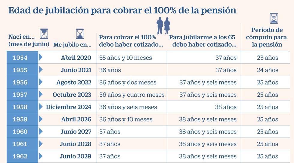 jubilacion 2020
