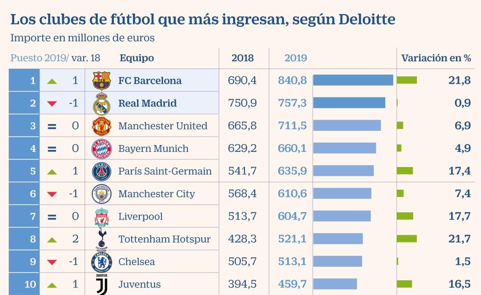 profundo equivocado Malawi  El Barça supera los 800 millones y desbanca al Madrid como el club con más  ingresos   Compañías   Cinco Días