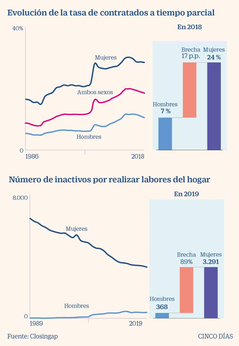 La brecha de género en el empleo resta al PIB 200.000 millones