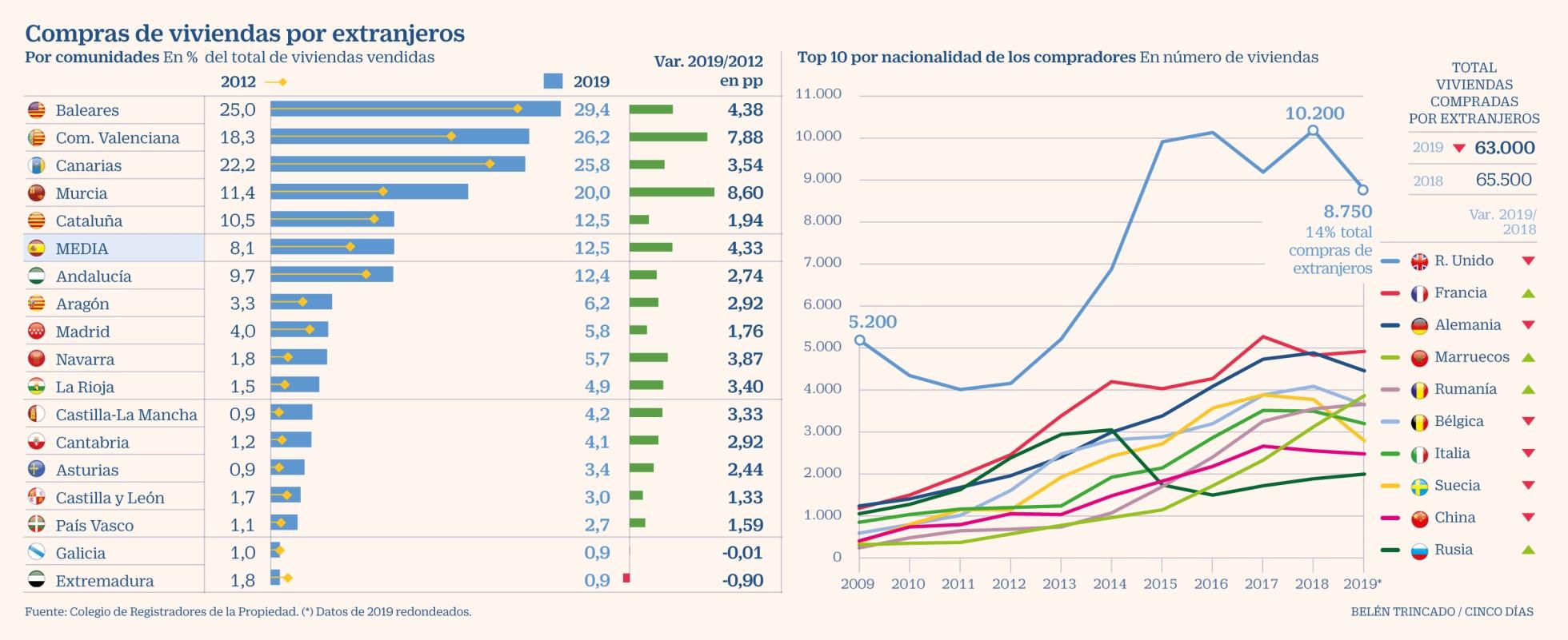El Brexit agrava la caída de la compraventa de vivienda en España