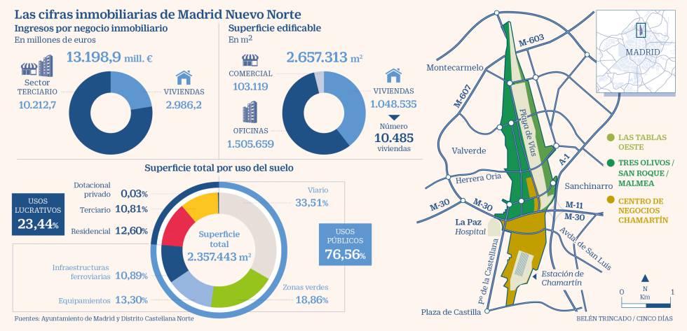 Madrid aprueba su proyecto urbanístico más emblemático 27 años después
