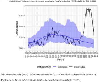 Así está la curva de contagios y muertes por Covid-19 en España