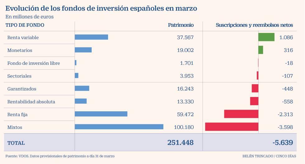 Los fondos de Bolsa atraen en marzo 1.100 millones de euros pese al crac