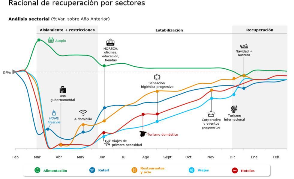 Curso de la recuperación según el análisis de Deloitte.