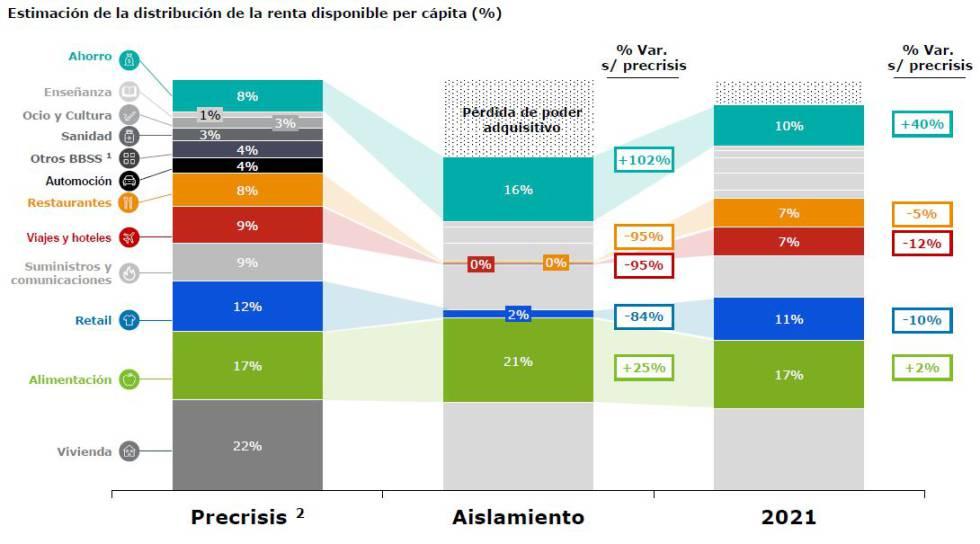 Comparativa de renta disponible desde niveles precrisis (datos del INE, 2018) y estimación en el año 2021.