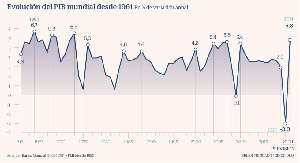 Perspectivas economicas FMI
