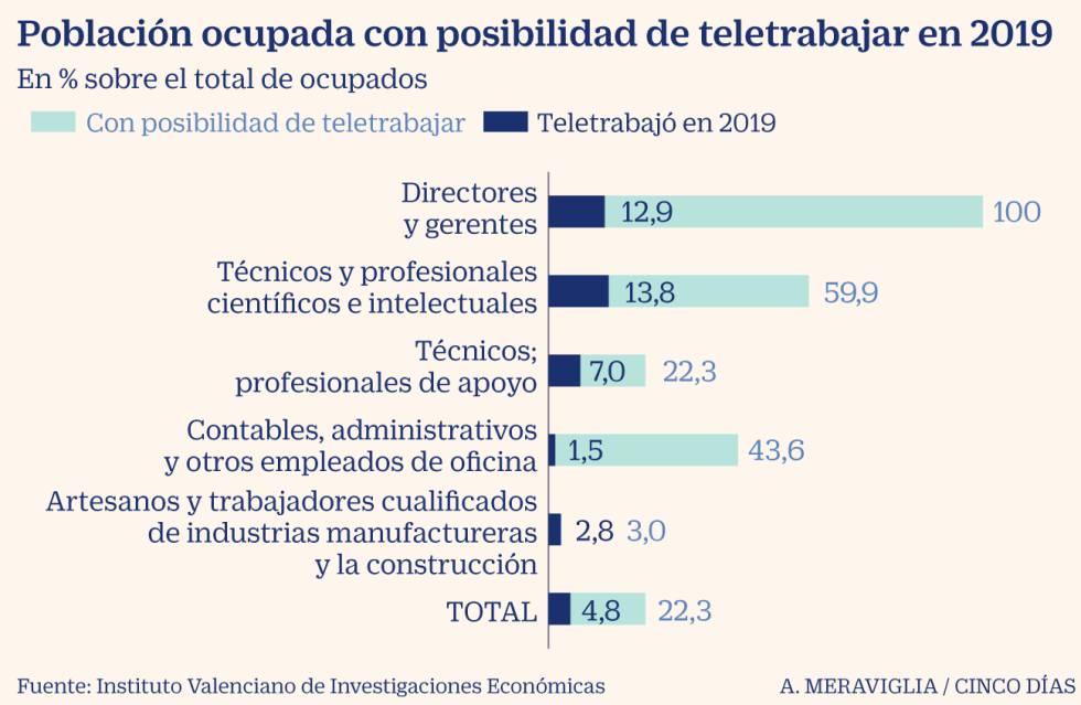 La incidencia del teletrabajo en España pasa del 5% al 34% durante la pandemia