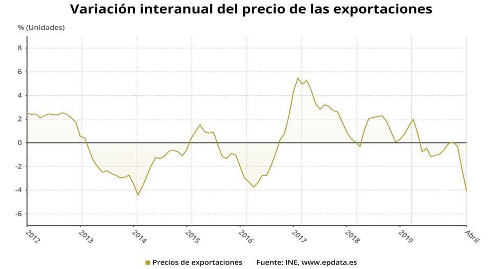 Variación anual del precio de las exportaciones de la industria en España hasta abril de 2020 (INE).