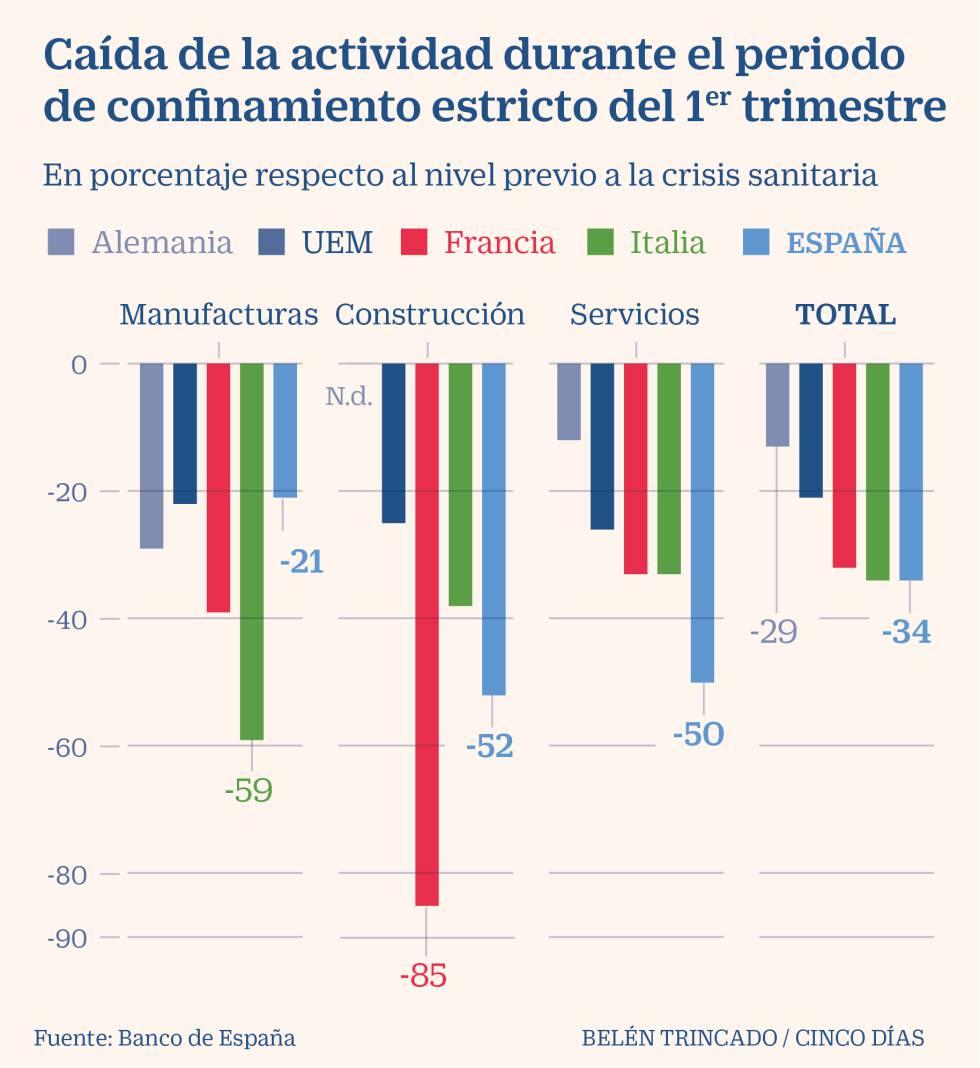 El Banco de España señala que la actividad económica cayó un 34% en la última quincena de marzo