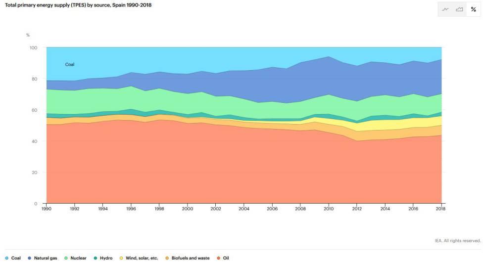 Evolución 1990-2018 de la producción de energía primaria en España por tipo.