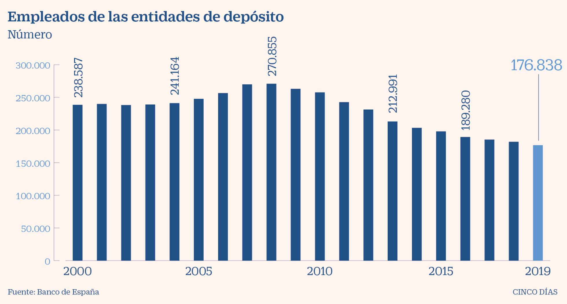 Negocio de la banca en España. El gobierno avala a la banca privada por otros 100.000 millones. Cooperación sindical.  - Página 11 1595877222_499562_1595881214_noticia_normal_recorte1