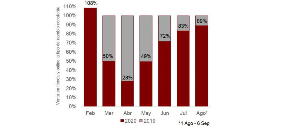 Evolución de las ventas mes a mes.