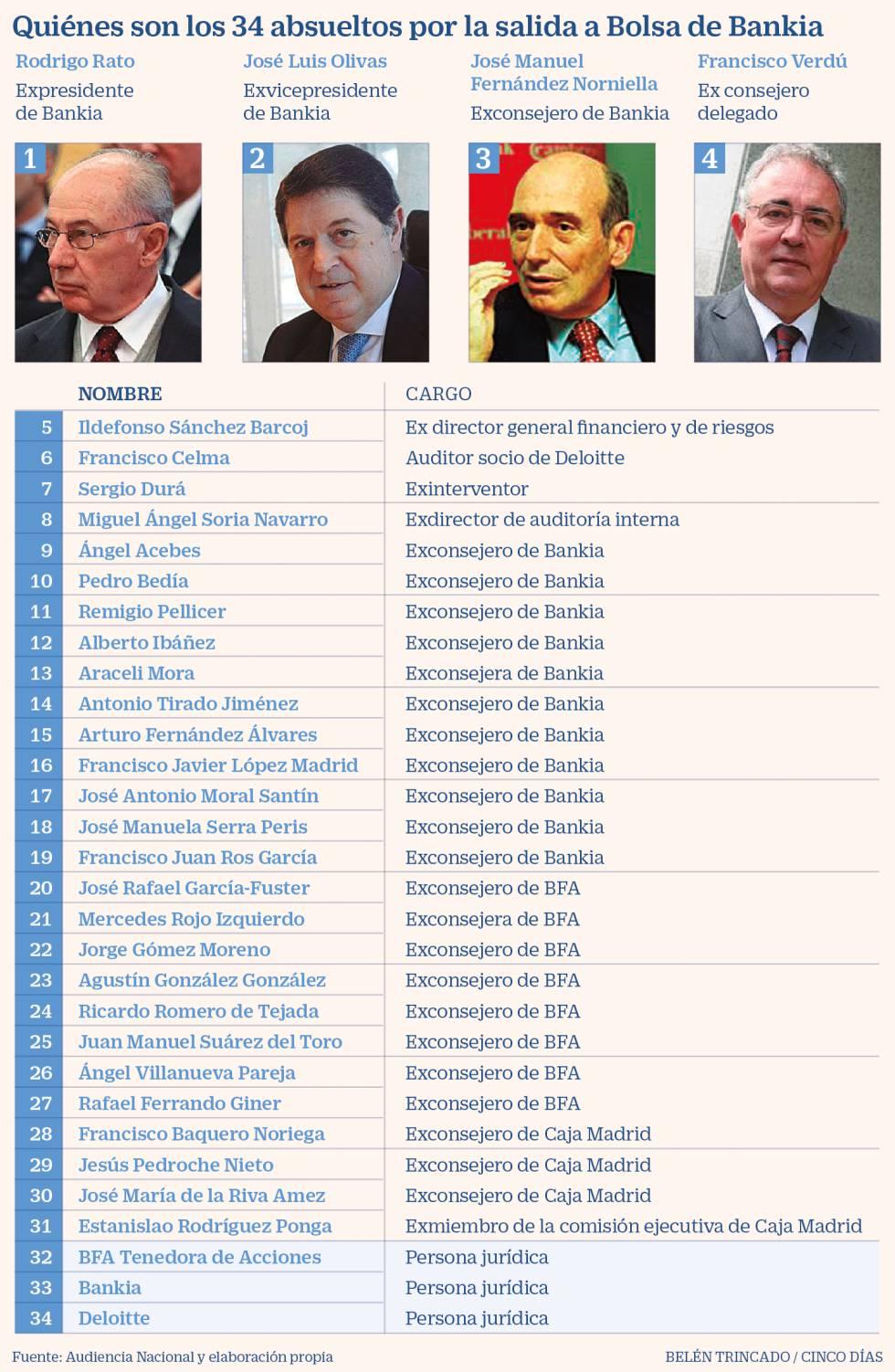 Absueltos Bankia
