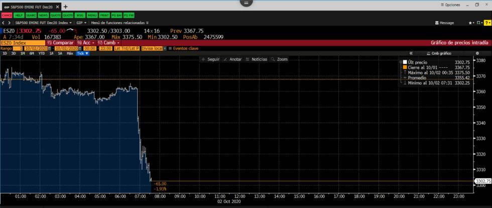 Gráfico intradía de los futuros del S&P 500