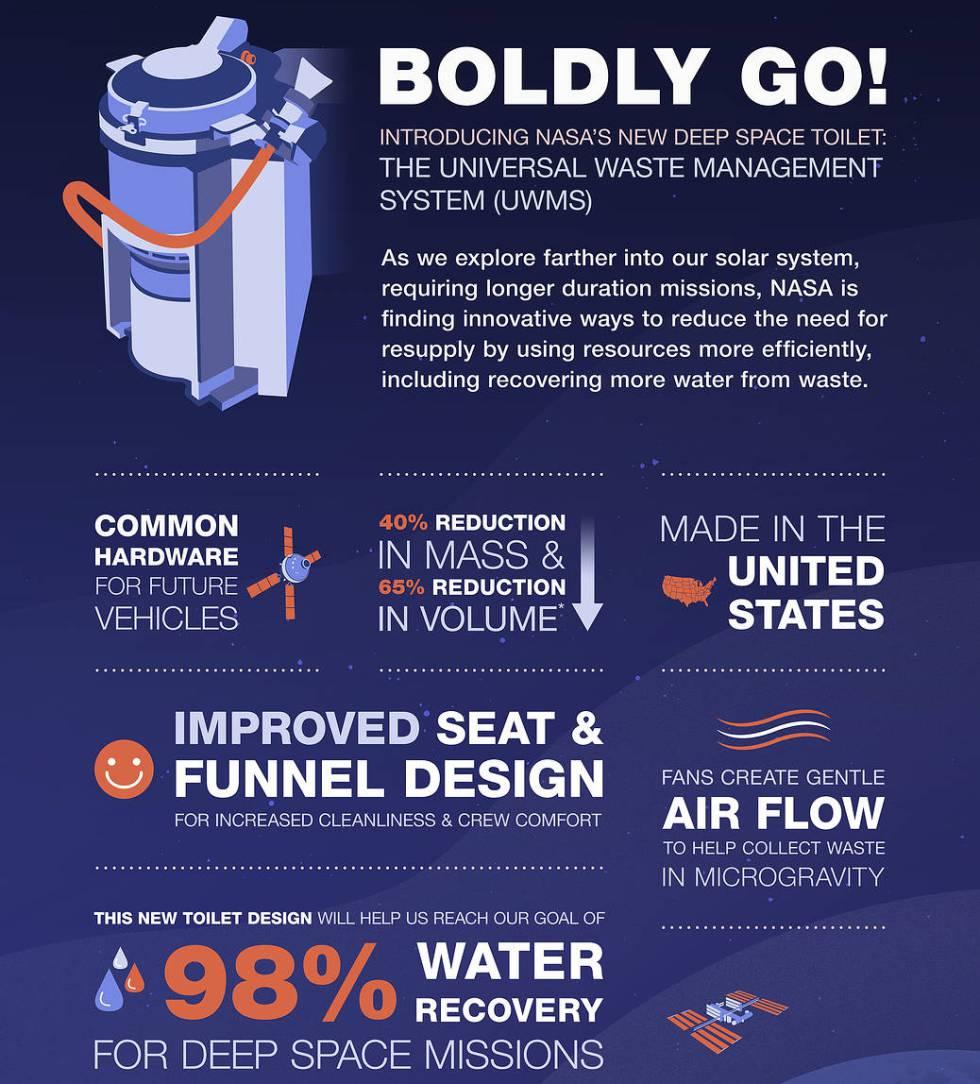 El nuevo UWMS recupera un 98% del agua que utiliza.