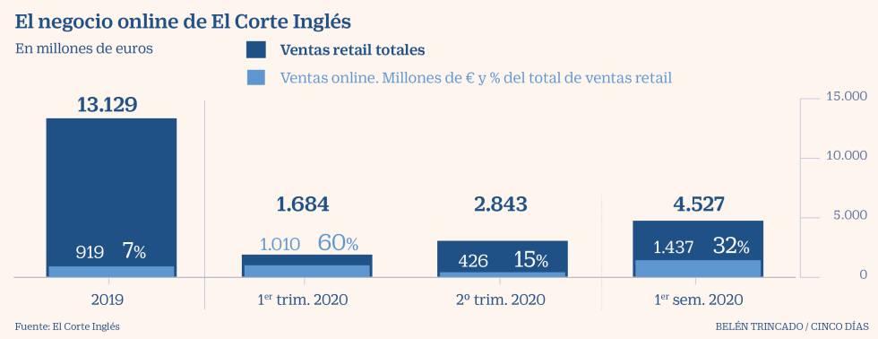 El Corte Inglés vendió online en el primer semestre un 56% más que en todo 2019