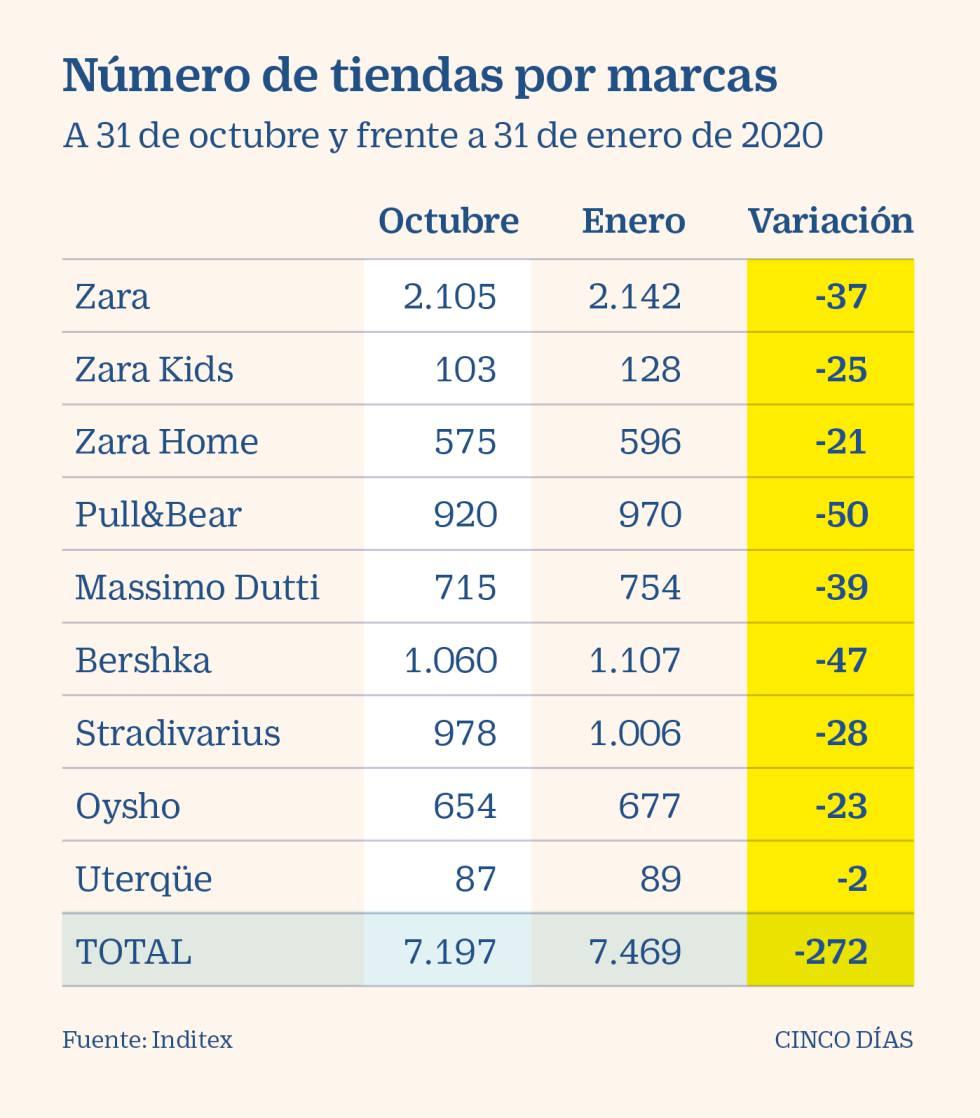 España y China asumen dos de cada tres tiendas cerradas por Inditex en el ejercicio 2020
