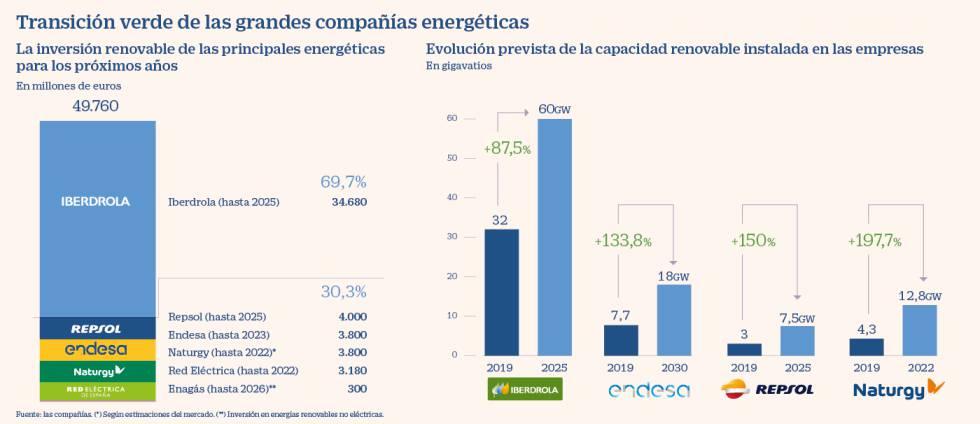 Las energéticas preparan la transición verde con 50.000 millones de inversión