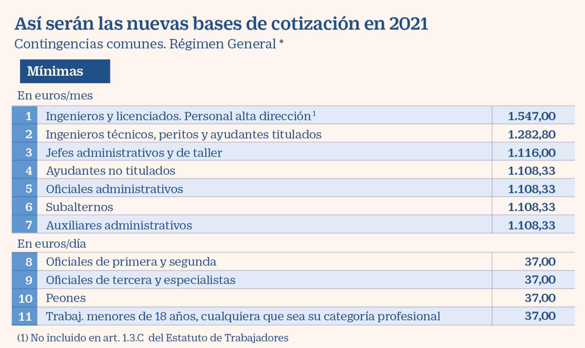 https://d500.epimg.net/cincodias/imagenes/2020/12/30/economia/1609353458_113468_1609378411_noticia_normal_recorte1.jpg