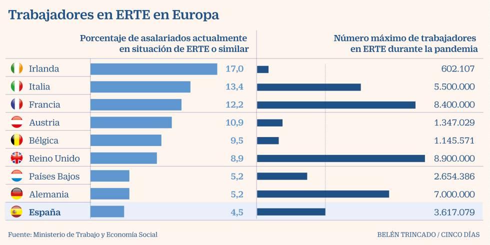 Díaz garantiza que mantendrá los ERTE para los mismos sectores y seguirá la prohibición de despedir