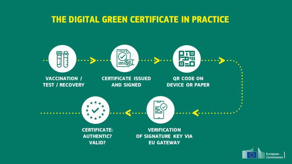 Pasaporte Covid: cómo obtener el certificado digital verde por internet |  Lifestyle | Cinco Días
