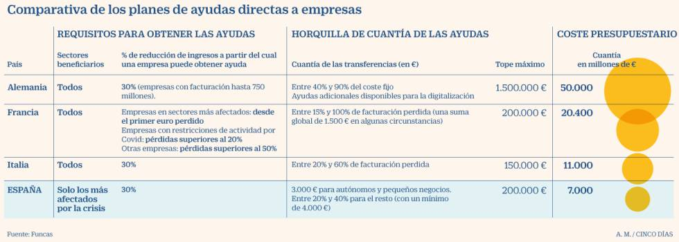 El diseño de las ayudas directas españolas favorece a las pymes, pero se queda corto en dotación