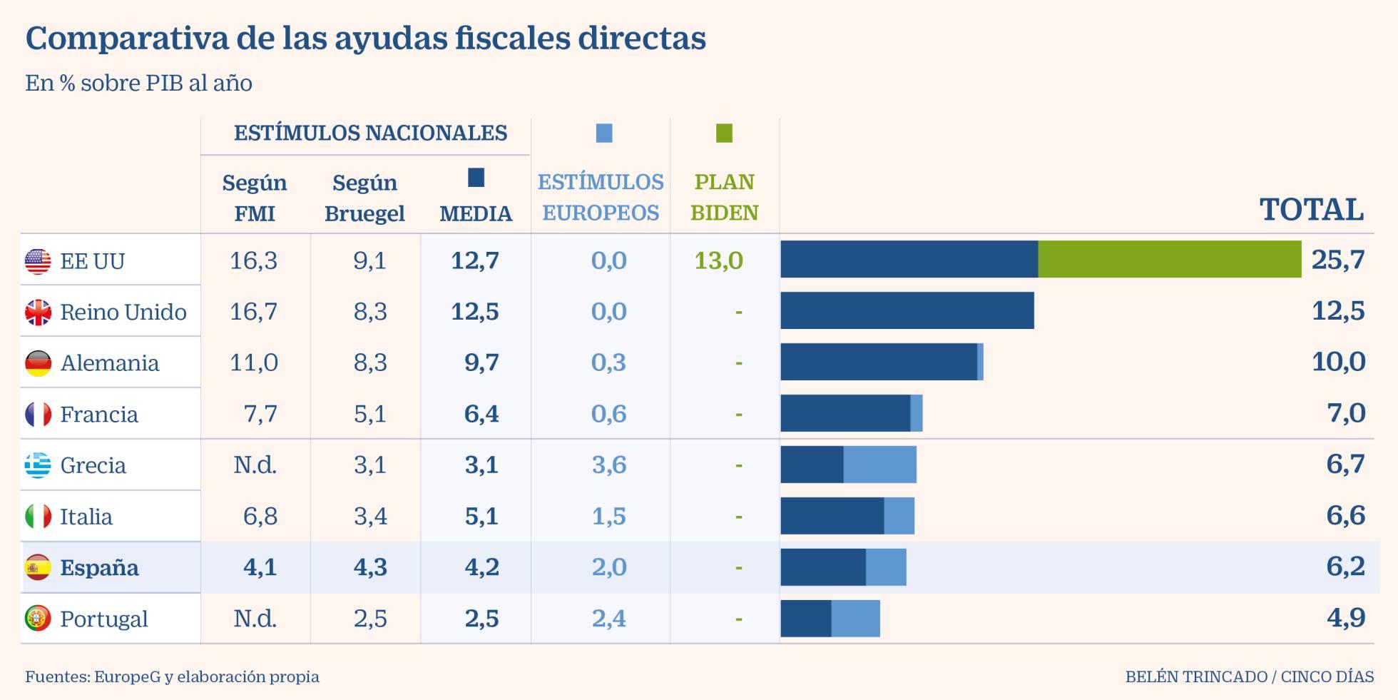 Crisis y desarrollo capitalista, inversiones, finanzas, bonos, capitalización bancaria, deuda... Relaciones de fuerza intercapitalistas.[2] - Página 22 1619020537_722214_1619020832_noticia_normal_recorte1