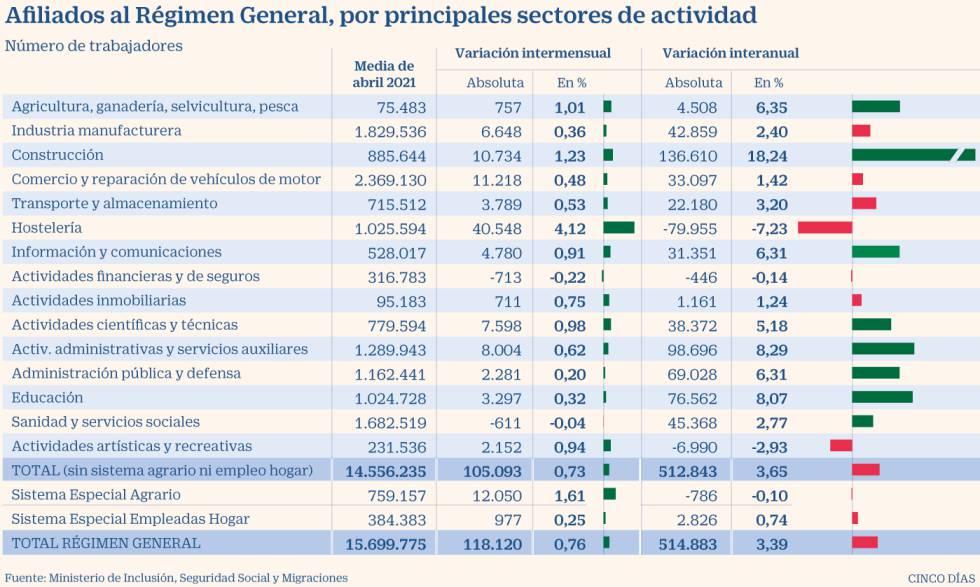 España crea 134.000 empleos en abril, el mejor dato desde julio