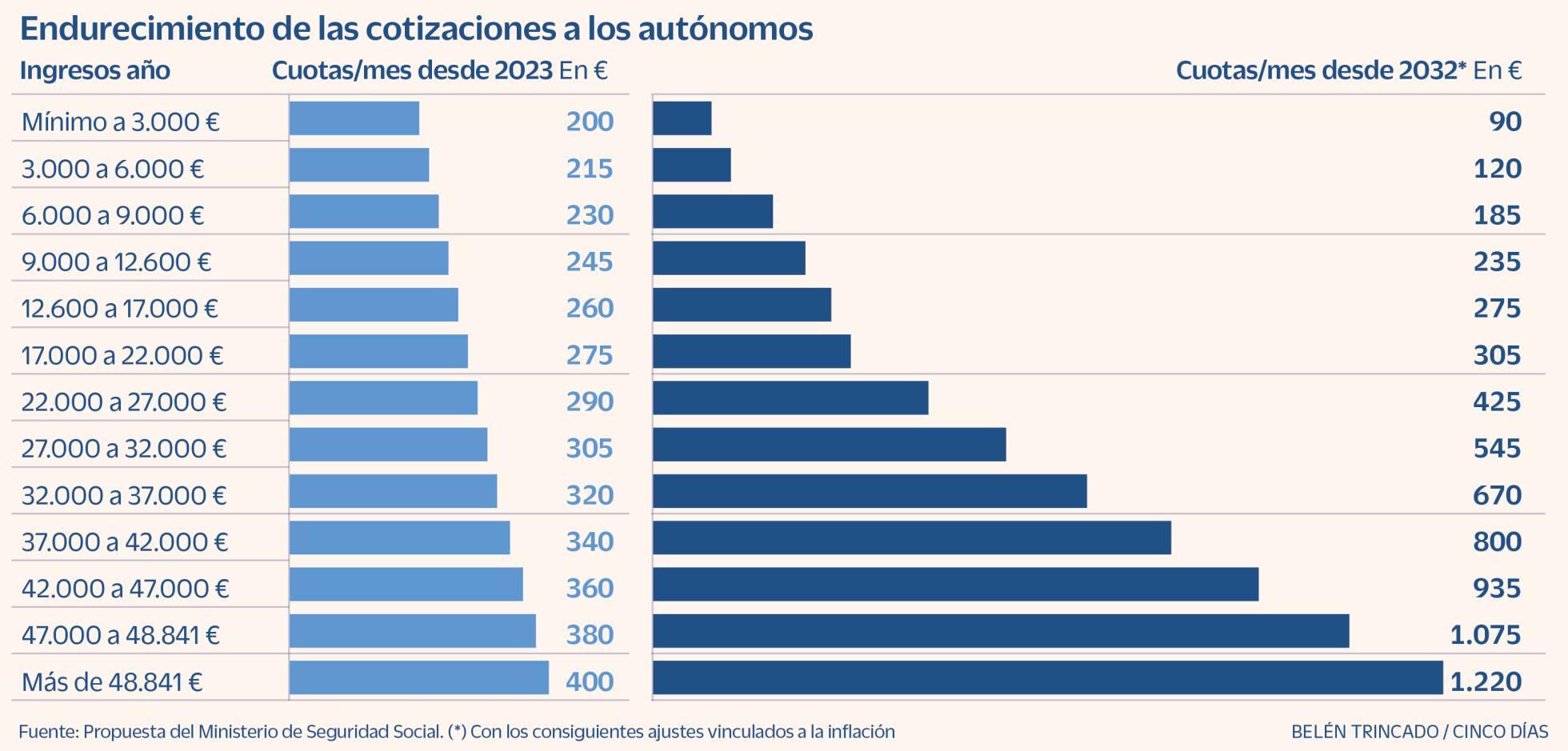 Trabajadores autónomos en España. Tipos... 1620828884_869741_1620847540_noticia_normal_recorte1