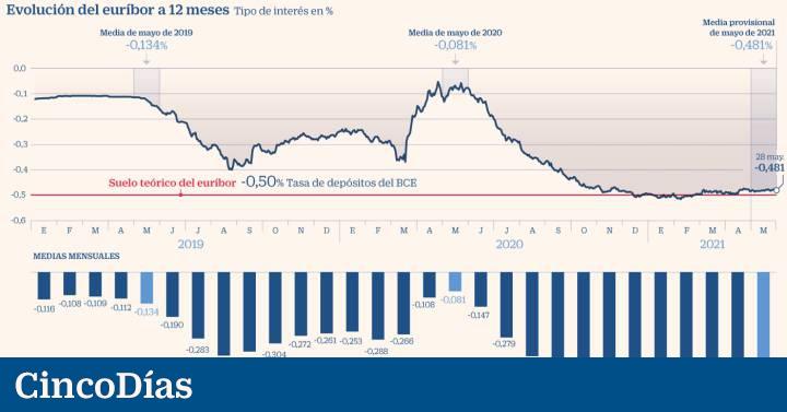 El euríbor vuelve a subir en mayo, pero abarata la hipoteca media 300 euros al año