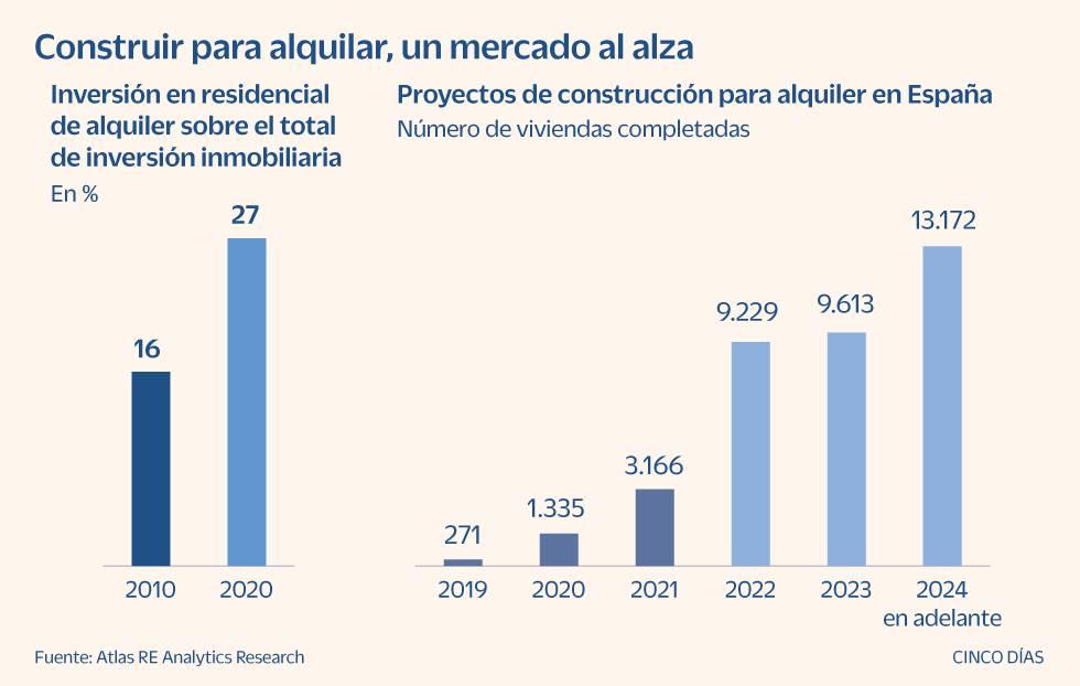 'Build to rent': la corriente del alquiler que se expande en España