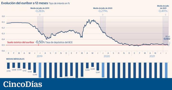Más presión para la banca: el euríbor vuelve a hundirse en julio al borde del -0,5%