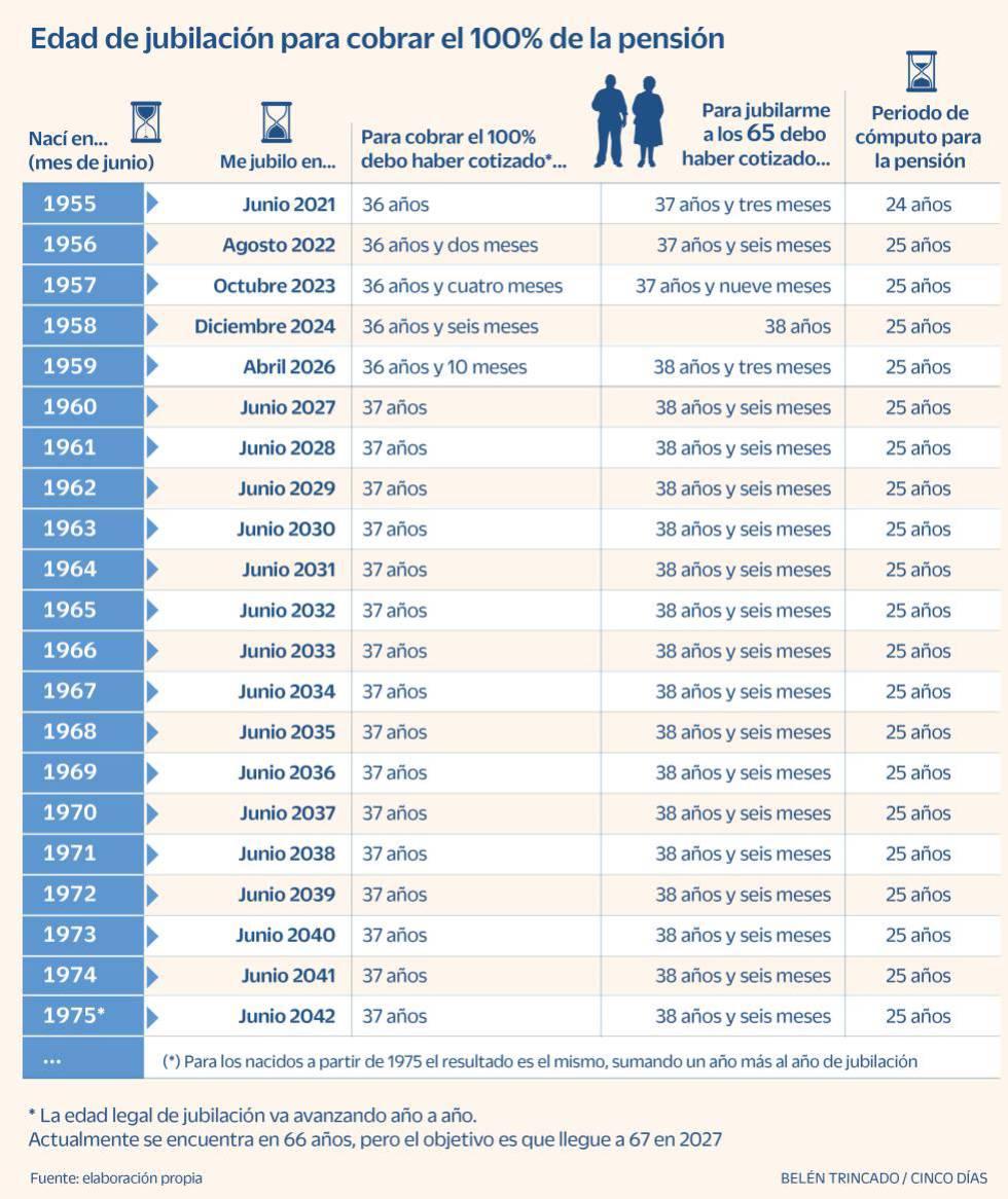 Edad jubilación cobro 100% pensión