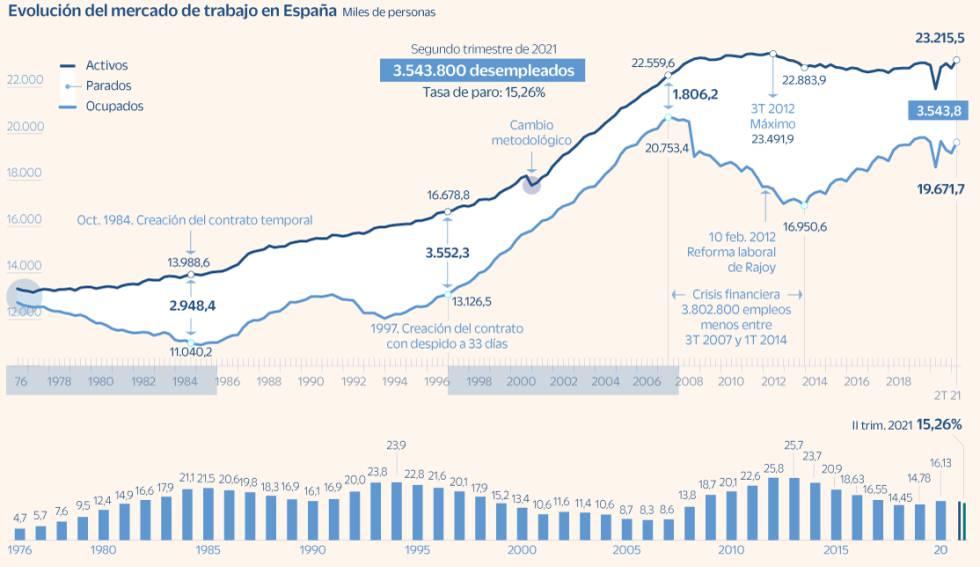 España consigue recuperar empleo a costa de un aumento de la precariedad